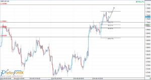 Free-Forex-Technical-Analysis-GBPUSD