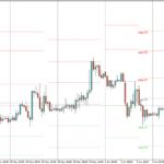 Pivot Point Trading Methods