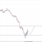 EUR/USD Weekly Technical Analysis