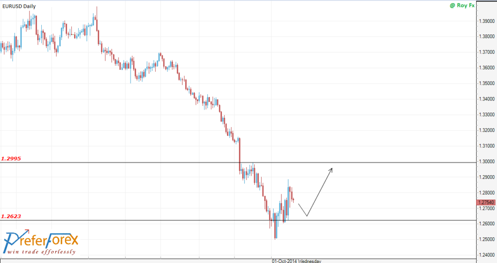 eurusd todays technical overview