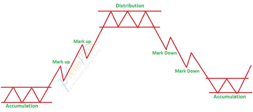 Dow theory forex