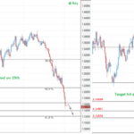 Our Last Week Free Forecast on EURUSD Successfully Hit The Target of +480 pips