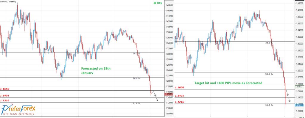 Forex Signals on EURUSD