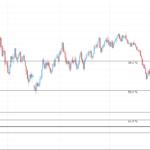 EURUSD Weekly Trading Forecast February 2, 2015