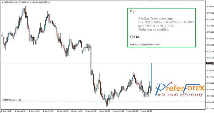 Daily forex signals on eurusd
