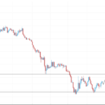 EURUSD Weekly Trading Forecast April 27, 2015