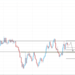 EURUSD Weekly Trading Forecast June15, 2015