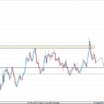 EURUSD Weekly Trading Forecast Sept 07, 2015