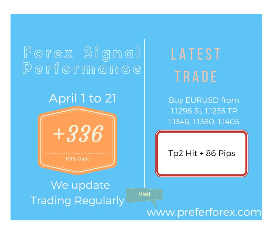 honest forex trading result
