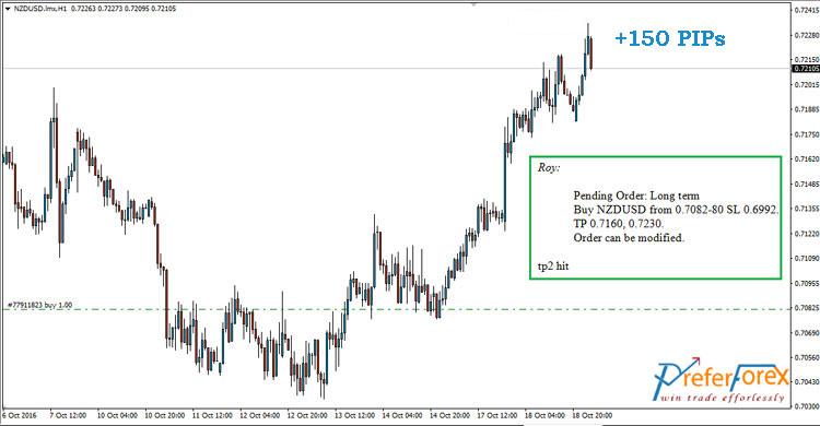 nzdusd forex trade call
