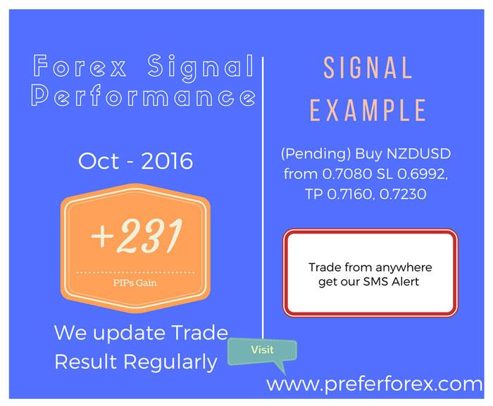 best forex signal 2016