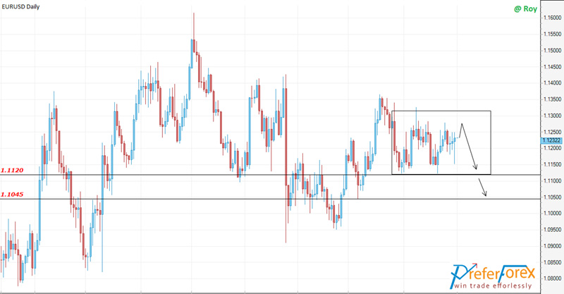 eurusd daily technical outlook