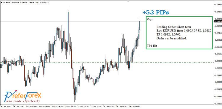 eurusd trading signals
