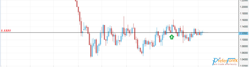 eurusd weekly forecast