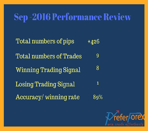 forex-signal-review