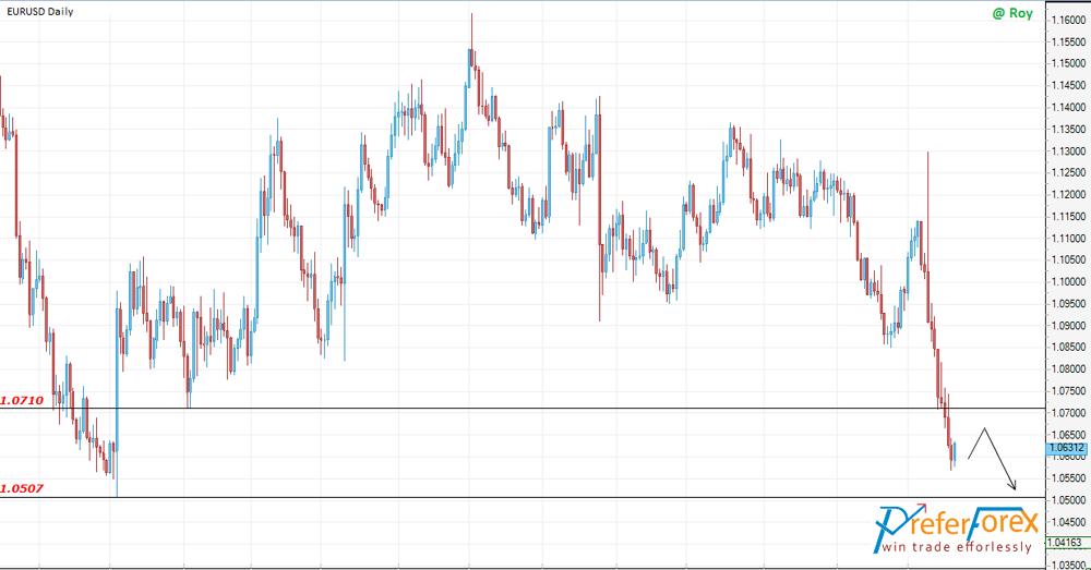eurusd trading forecast