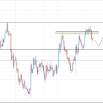 EURUSD Weekly Trading Forecast 18 April, 2016 By PreferForex