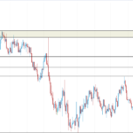 Big Week for USD, Can USD Resume Its Gain?