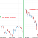 The Reason of Spike in Forex Chart
