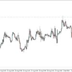 Long Term Forex Signals – Earn big Profit – See recent Trades