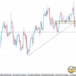 EURUSD Bearish Movement is expected