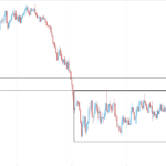 EURUSD is in Bearish Retracing Movement, Preparing to be Bullish Again.