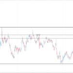 EURUSD is Near to the Top of the Large range, Now Just Neutral View