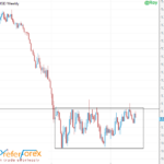 EURUSD Weekly Trading Forecast 13 June, 2016 By PreferForex