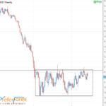 EURUSD Weekly Trading Forecast 13 June, 2016 By PreferForex