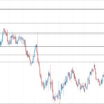 EURUSD ranging toward the resistance 1.1300 until a break below 1.1110 the bias is bullish.