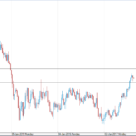 EURUSD in consolidation with a short term downside bias.