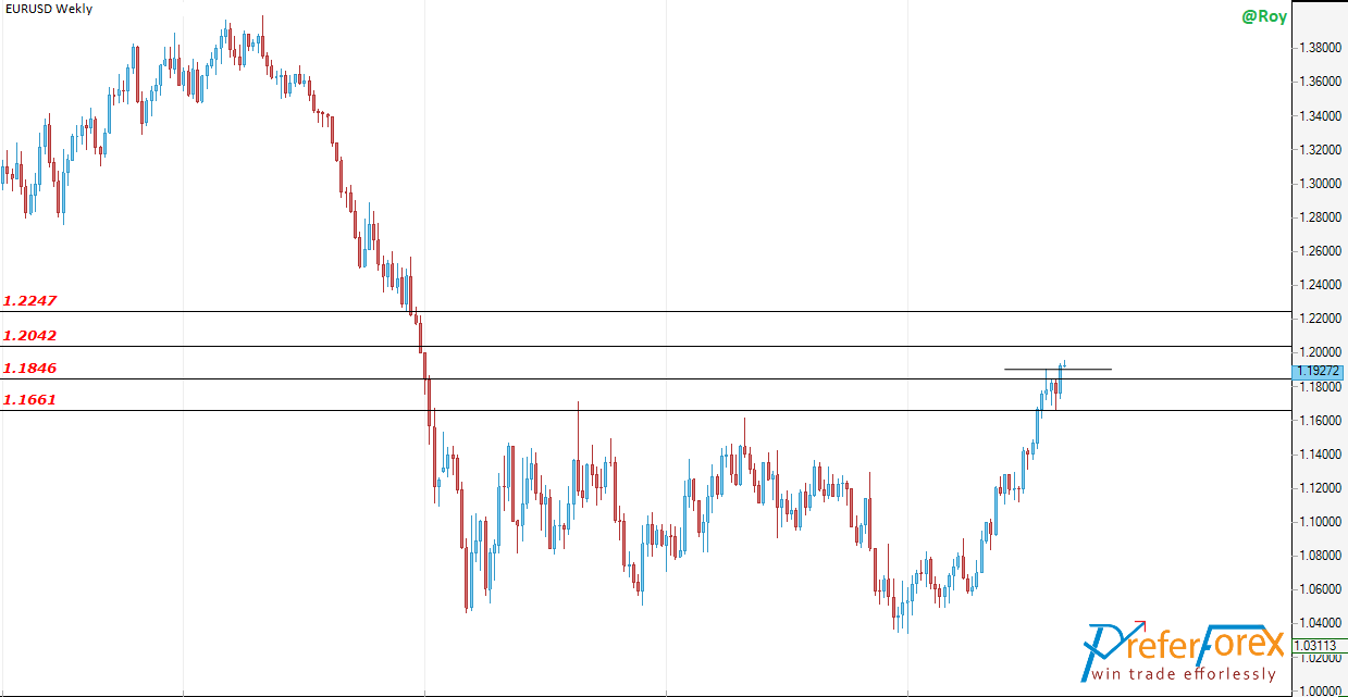 eurusd technical overview