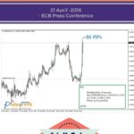 Forex Trading Profit During ECB 21st April-2016
