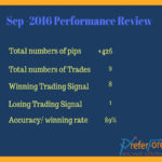 Review of Forex Signal Performance Sep-2016