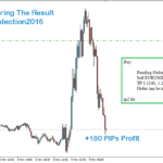 Our Winning Trade During US Election Result Declaration