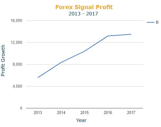 profit making forex signals