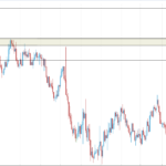 Two High Rewarded Forex Signals Today - 26 July | Best Forex Signal