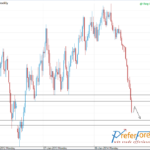 EURUSD Weekly Outlook and Trading Idea