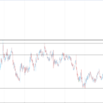 EURUSD breaks the short term range and moving up.