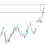EURUSD is ranging towards the Support; bullish momentum seems to be weakening.