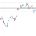 GBPUSD surges to retest the area at 1.2834-77, expecting a downward movement.