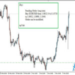 Forex Trading Signals Review March 2016