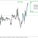 First Signal of this week was on GBPUSD